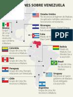 Las posiciones sobre Venezuela
