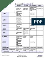 Tabla_Procesos_PMBOK_v5-A3.pdf