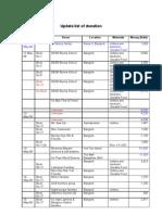 Update list of donationjune30