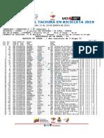 E2 Vuelta Al Tachira #Vueltaaltachira2019 #Ciclismo #Vt2019 #Ruedalo #Cicve.0