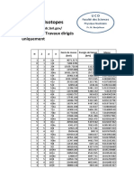 Table Isotopes