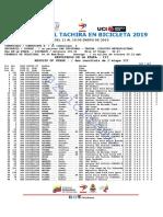 E3 @Zciclismo Vuelta Al Tachira #Vueltaaltachira2019 #Ciclismo #Vt2019 #Ruedalo #Cicve.0. #Ruedalo