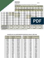 Retribuciones del personal Funcionario 2016.pdf