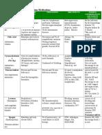 Pharmacology main drugs