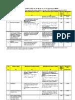 Comprehensive FBT chart