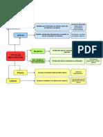 Diagrama tipos de seguridades informáticas