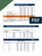 Analisis de curvas IDF.xls