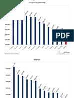 SSA Alameda Salary Charts