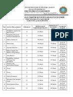 Contoh Daftar PT Dan KM
