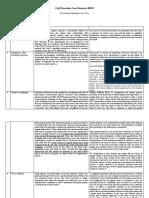 CIVPRO DIGESTS B2015.pdf