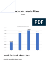 Data Penduduk Jakarta Utara & Barat