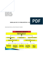 Hierarchy in Philippine Courts