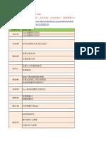 108級教師專題題目彙整表