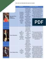 Cronología de Los Presidentes Del Ecuador