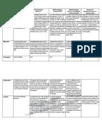 Méthodologie Tableau Analytique Rene
