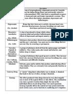 Drug Definitions