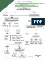 Primary Amenorrhea Testing Algorithm