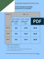 Buku Tindakan Banjir Kota Bharu 2018