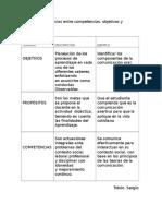 Cuadro de Objetivos, Propósitos y Competencias