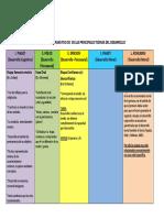 Comparación de Las Principales Teorias Del Desarrollo