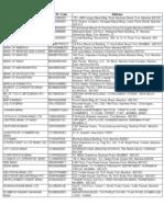 List of RTGS Participants
