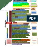 Schéma Du Plan Dialectique