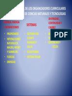 Mapa Conceptual de Los Organizadores Curriculares de Lod
