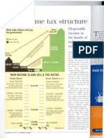 Income Tax Structure in India
