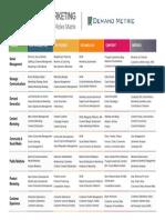 Digital Marketing Roles Matrix