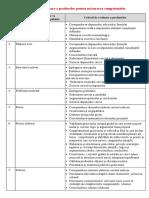 Produsele Pentru Măsurarea Competenţelor