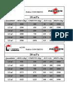 Tabela de Tracos Para Concreto x