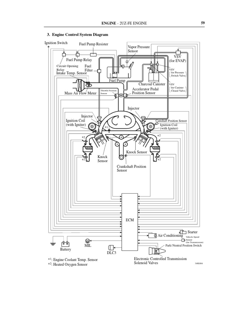 Engine Control System Diagram Throttle Fuel Injection Valves