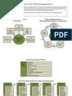 Enacs Policy Development Process