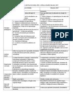 Cuadro comparativo del Plan de Estudios 2011 y el Nuevo Modelo Educativo 2017.docx