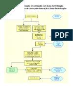 Regimes de Autorização e Concessão Com Guia de Utilização - Roteiro Para Obtenção de Licença de Operação e Guia de Utilização