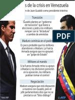 Escenarios crisis en Venezuela