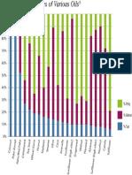 Fatty Acid Percentages of Dietary Oils