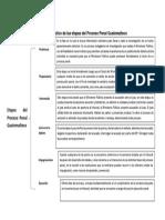 Cuadro Sinóptico de Las Etapas Del Proceso Penal Guatemalteco