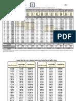 2019-01-29 - Retribuciones Del Personal Funcionario. Año 2019