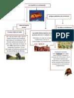 Mapa Conceptual-Españoles