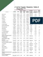 Organic Solvents Properties