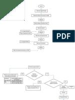 Diagrama de flujo Coctel Whisky Fresa.docx