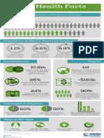 NAMI Mental Health Infographics