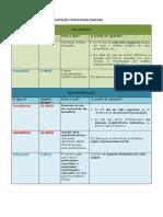 Decadência e Precrição Previdenciárias - Tabela