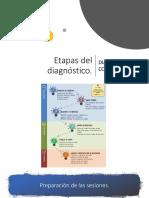 ETAPAS DEL DIAGNÓSTICO
