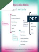 Infografia Estrategias y Tecnicas Didacticas Segun La Participacion