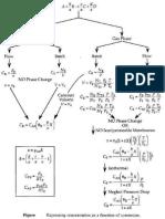 Ecuaciones Diseño de Reactores
