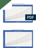 Grafik Berat Badan Menurut Tinggi Badan Laki Dan Lk