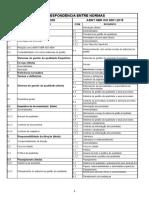 Correspondência ISO 9001 2015 e 2008