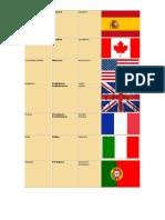 Nacionalidades en Ingles